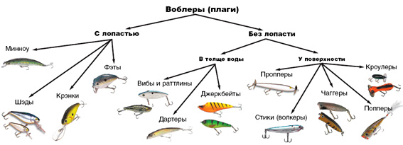 рыбалка воблеры